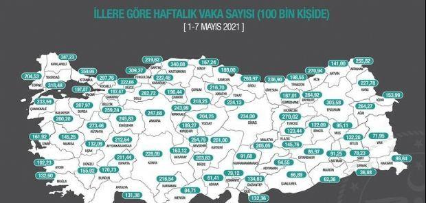 TEKİRDAĞ VAKA SAYISINDA YİNE İLK 3'TE!